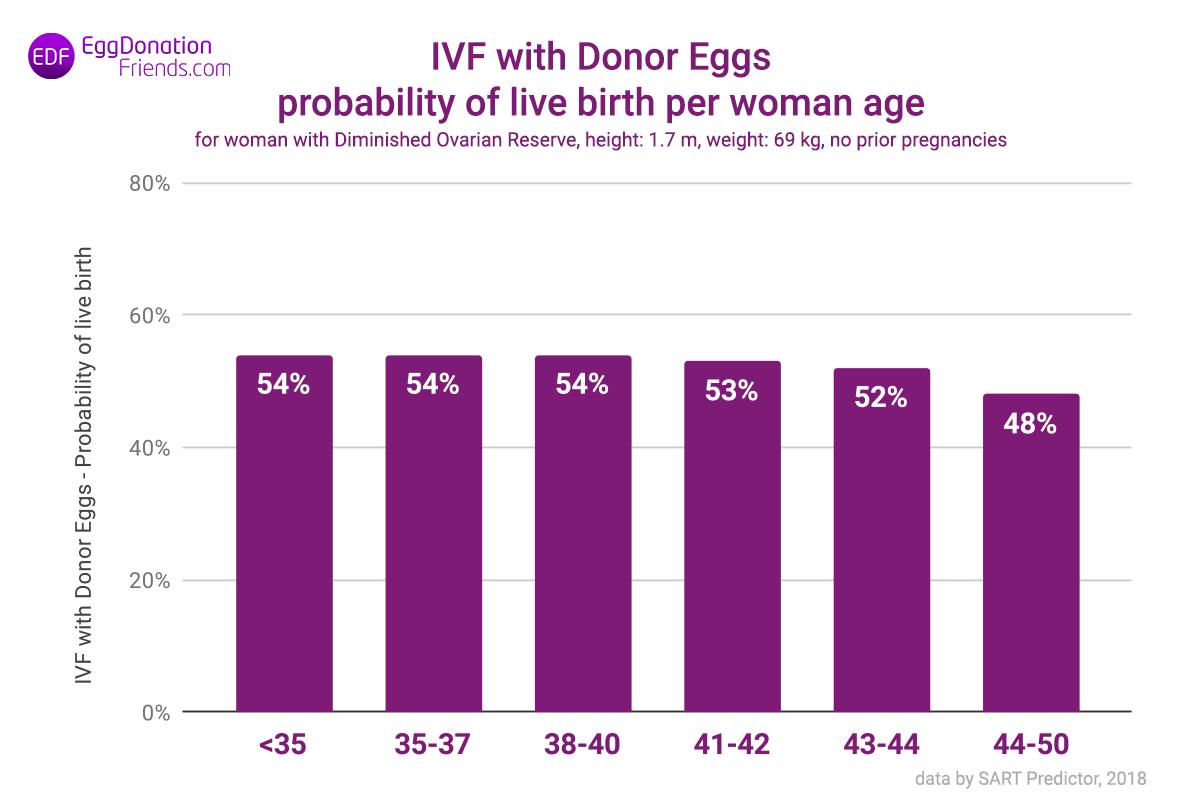 Wahrscheinlichkeit einer Lebendgeburt pro Alter der Frau
