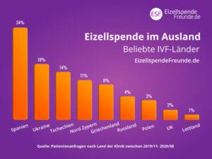 9 beliebte Reiseziele - IVF Eizellspende im Ausland